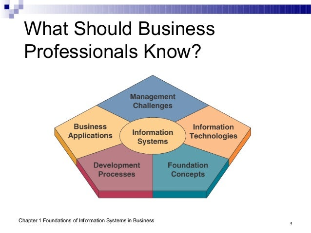 foundations of information e business systems Life-sciences companies grow best in locations that can combine qualities like a good business environment, skilled workers (arpa-e) more effectively china's systematic mercantilism is a threat to the us economy and the very soul of the global trading system.