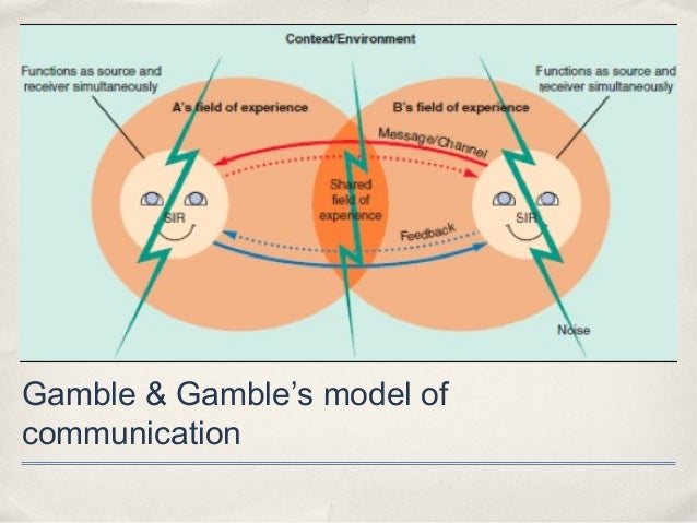 limitations of the communication model Explaining theories of persuasion s ince the mid-1930s when dale carnegie first published his 104 applying communication theory for professional life 05-daintonqxd 9/16/2004 12:33 pm page 104 cannot talk about a particular topic.