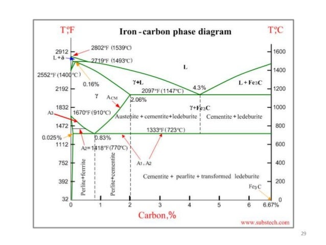 Phase transformation lecture review of phase diagrams 29 30 fe cu phase diagram ccuart Choice Image