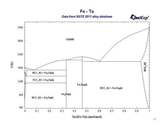 Chromium tantalum phase diagram search for wiring diagrams phase transformation lecture review of phase diagrams rh slideshare net pourbaix diagram chromium chromium electrons ccuart Image collections