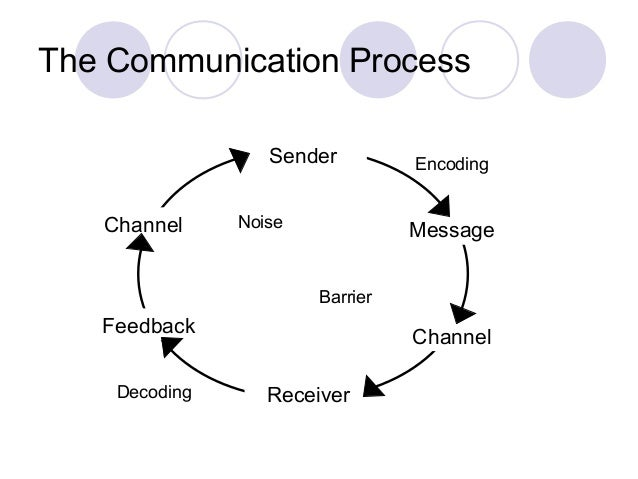 Lecture 1 communication process