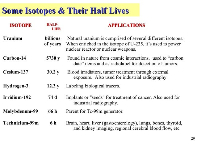 10 isotopes and its uses