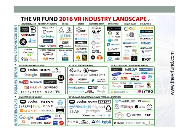 Why 2016 won't be like 1996 •It's not just VR anymore •Huge amount of investment •Inexpensive hardware platforms •Easy...