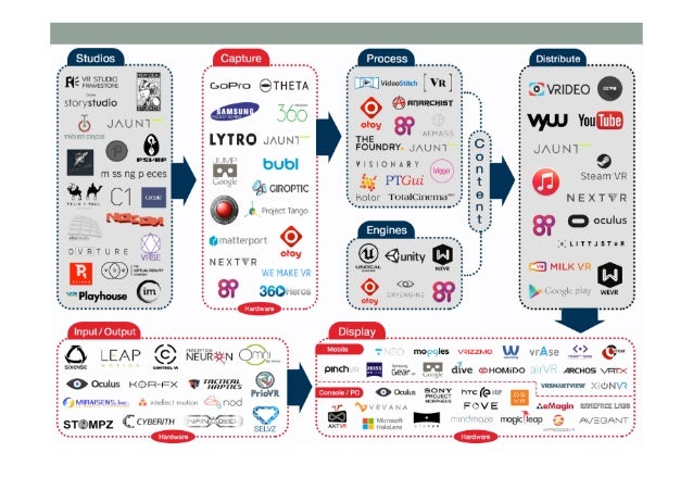 Conclusion • Virtual Reality has a long history • > 50 years of HMDs, simulators • Key elements for VR were in place by...