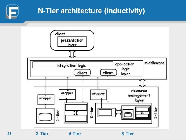 Lecture 1 introduction to jee for Architecture n tiers definition