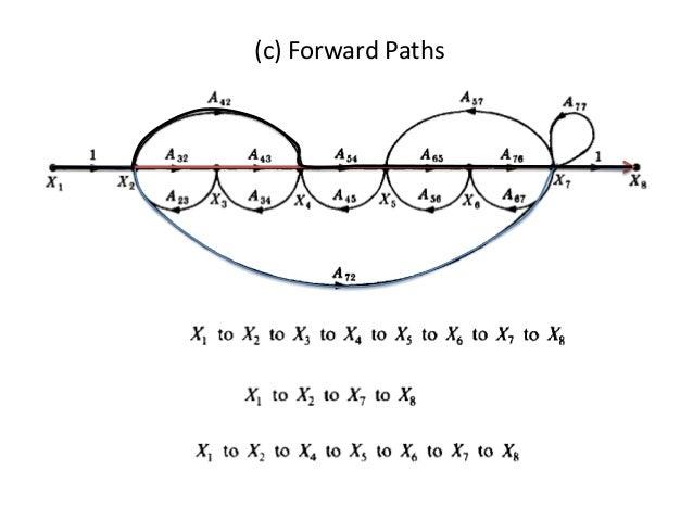 Lecture 10 11-signal_flow_graphs