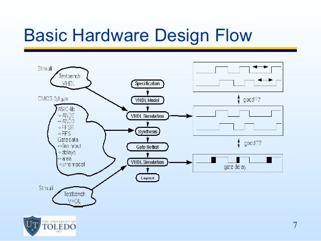 George mason university fpga design flow ece 448 lecture ppt download.