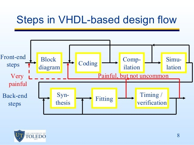Phd thesis on vhdl - Term paper Sample - Updated September 2019