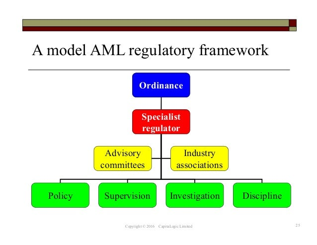 regulatory framework and money laundering in On the prevention of the use of the financial system for the purposes of money  laundering or terrorist financing, amending regulation (eu) no 648/2012 of the.