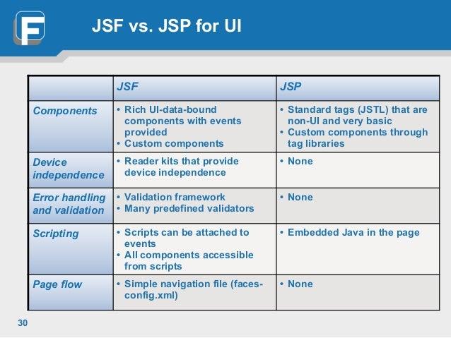 Servlets and JSP Pages Best Practices - oracle.com