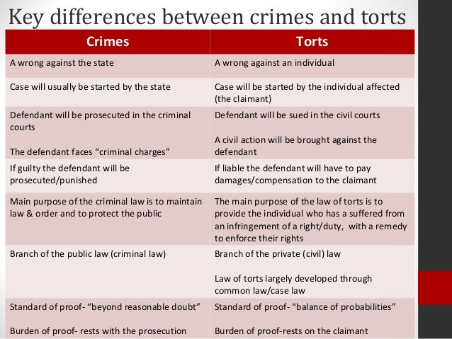 difference between tort and crime law