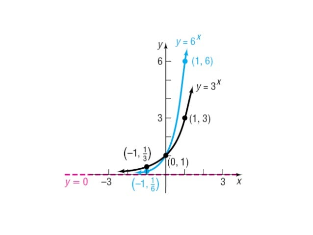 Lecture 10 section 4.1 and 4.2 exponential functions