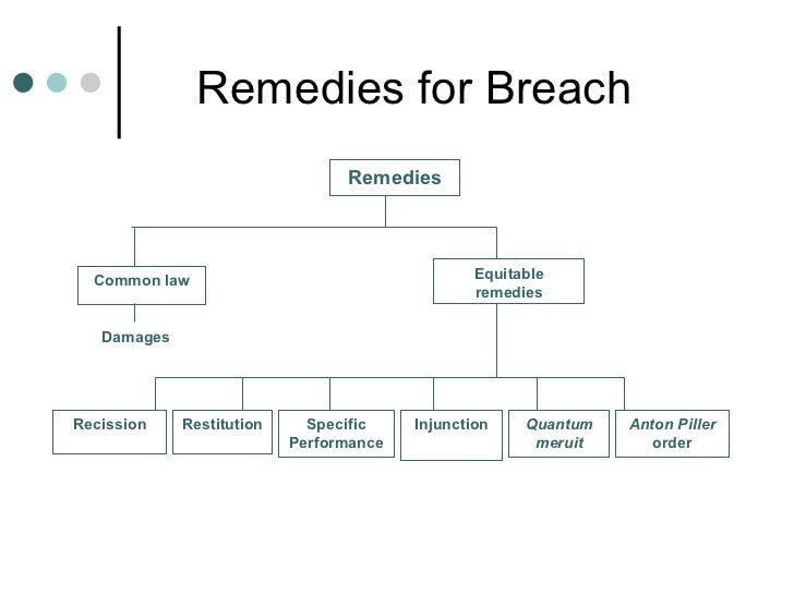 Lecture  Remedies For Breach