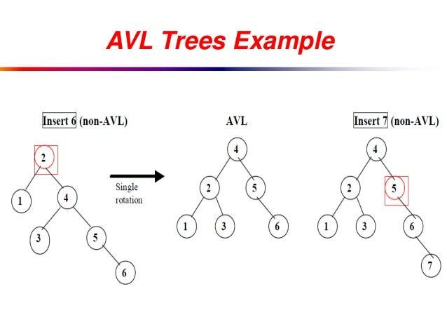 avl tree insertion tutorial