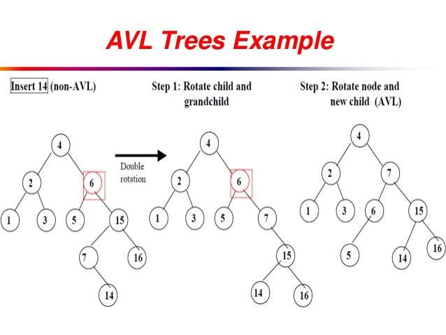 avl tree creator