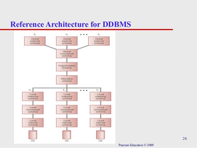 26 Reference Architecture For DDBMS Pearson Education © 2009 ...
