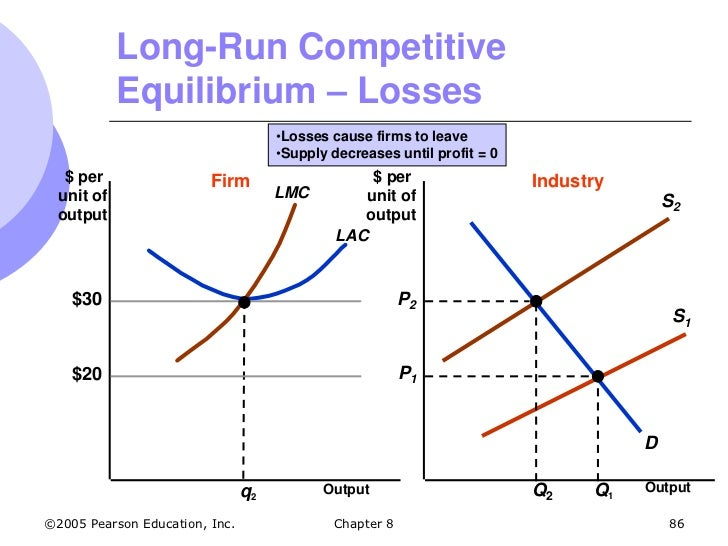 perfect competition market equilibrium Perfect competition ii: taxes summary firms in a perfectly competitive market may encounter some problems that can decrease their competitiveness and may even force them out of the market.
