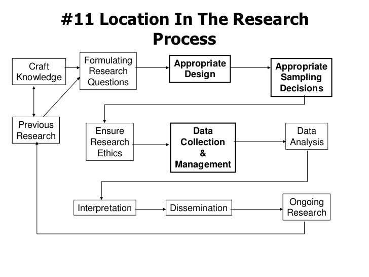 #11 Location In The Research Process<br />Formulating<br />Research<br />Questions<br />Appropriate<br />Design<br />Craft...
