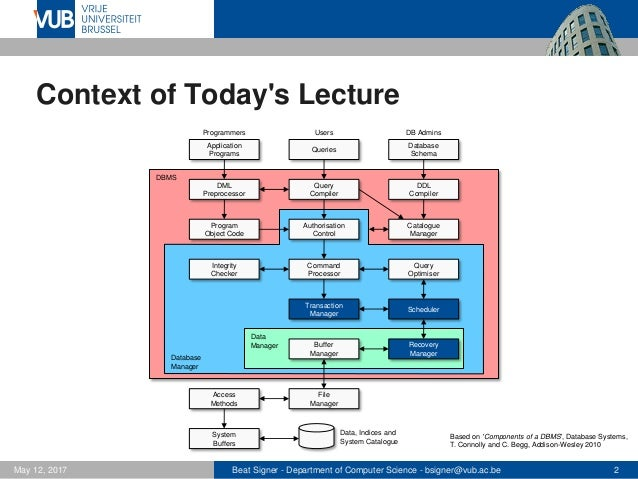 Transaction Management - Lecture 11 - Introduction to Databases (1007156ANR) Slide 2