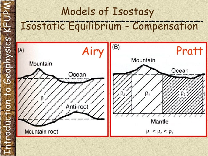 Ncel Akadem Introduction To Geophysics