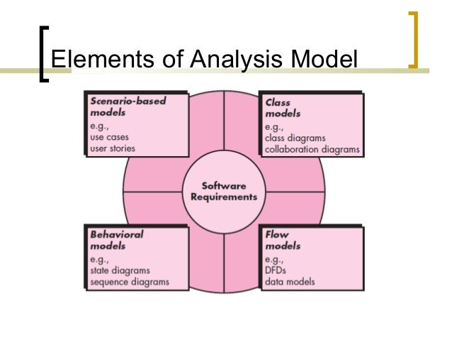 system modeling requirement analysis Need to complete information systems analysis for an information management project and systems analysis requirements modeling (or system requirements.