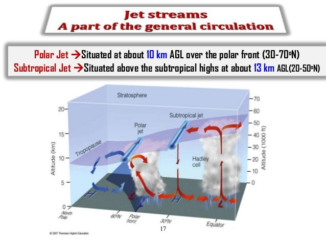 Polar Jet Situated at about 10 km AGL over the polar front (30-70oN) Subtropical Jet Situated above the subtropical high...
