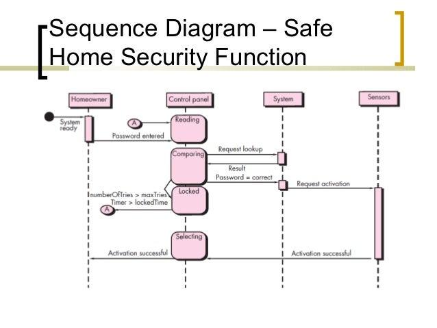 Home Security System Use Case Diagram For Safe. Use Case Diagram For Safe Home Security System S. Wiring. Home Alarm Sensor Diagram At Scoala.co