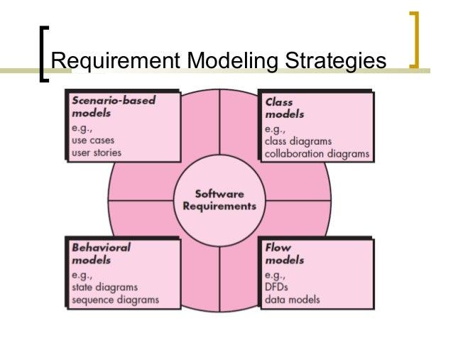 Lecture 13   requirements modeling - flow &  behavior (2) Slide 3