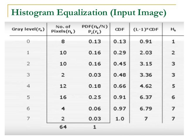 Histogram Specification or Matching Problem