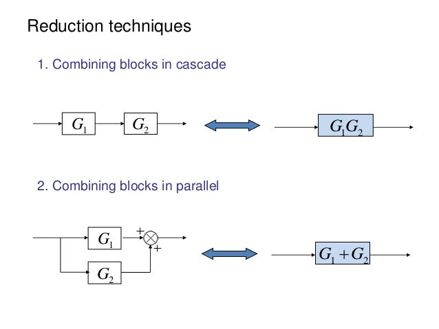 Block diagram representation of control systems reduction techniques ccuart