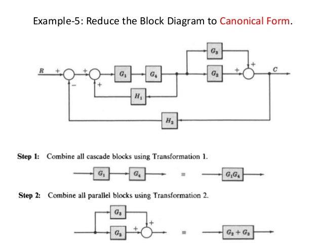 block diagram basics wiring diagrams sort Architectural Block Diagrams Examples