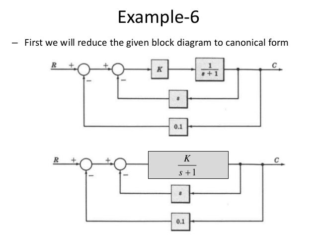 block diagram representation of control systems,