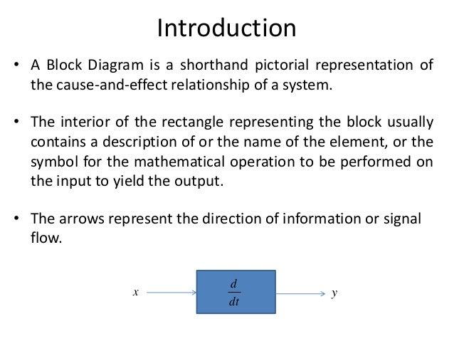 Block diagram representation of control systems block diagram representation of control systems 2 ccuart Gallery