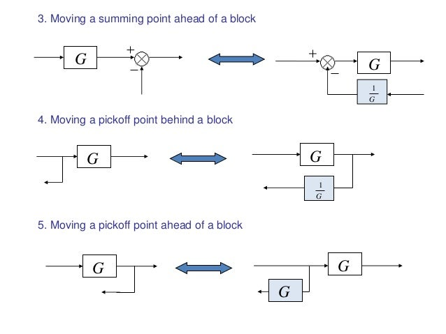 Block diagram representation of control systems block g g g 21 ccuart Gallery