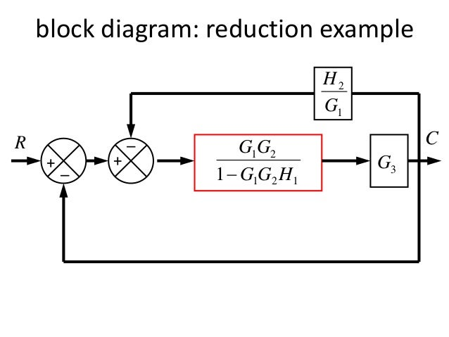 Block diagram representation of control systems 27 block diagram reduction ccuart Choice Image