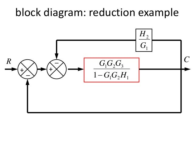 block diagram representation of control systems,Block diagram,Block Diagram Reduction Rules