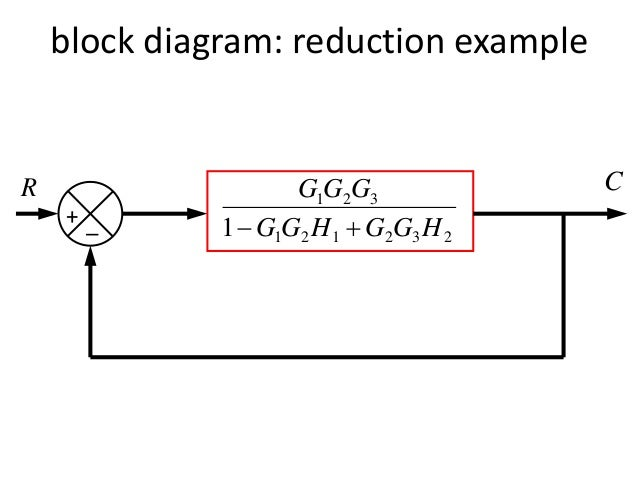 block diagram representation of control systems,Block diagram,Block Diagram Simplification Examples