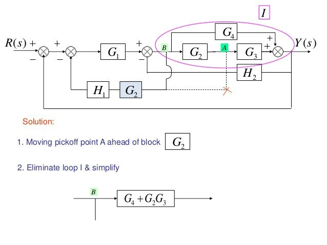 Exelent simplifying block diagrams control systems pictures block diagram representation of control systems ccuart Gallery