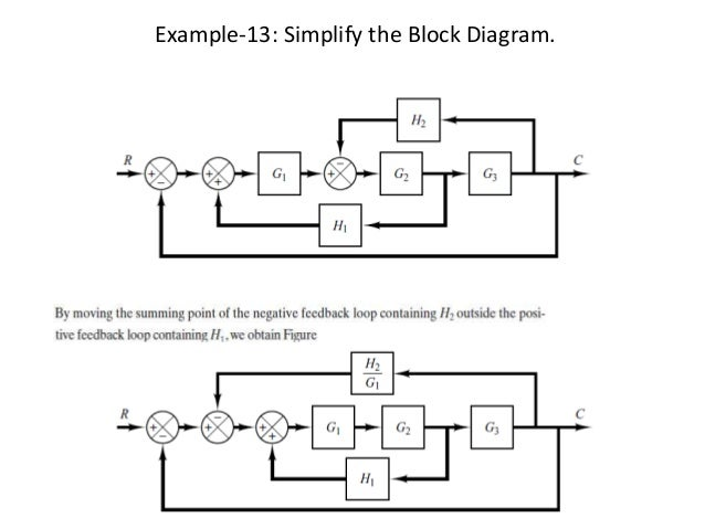 block diagram representation of control systems, Wiring block
