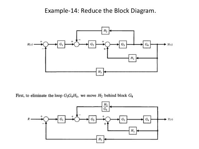 Block diagram representation of control systems example 14 reduce the block diagram ccuart Choice Image