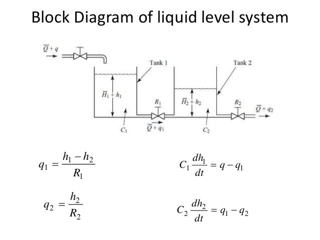 block diagram representation of control systems, wiring diagram