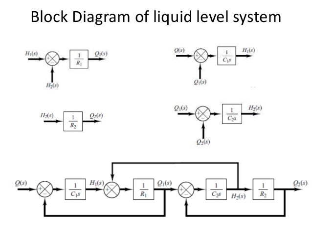 Block Diagram For Control System Block And Schematic Diagrams