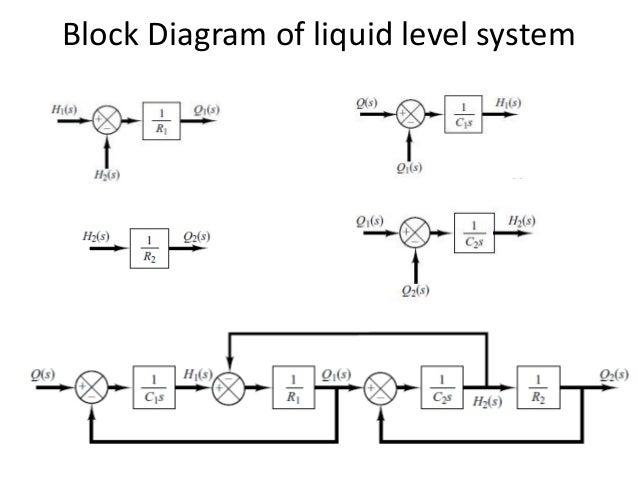 Block diagram control system example electrical wiring diagram block diagram representation of control systems rh slideshare net block diagram control system example block diagram ccuart Gallery