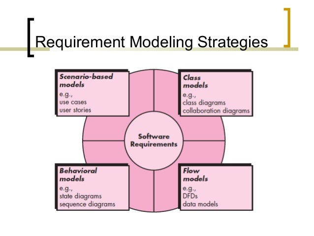 Lecture 14   requirements modeling - flow and  behavior Slide 3