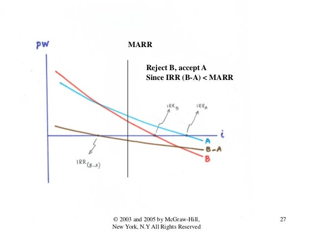 MARR Reject B, accept A Since IRR (B-A) < MARR 27© 2003 and 2005 by McGraw-Hill, New York, N.Y All Rights Reserved