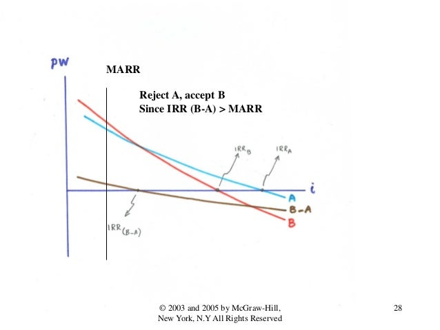 MARR Reject A, accept B Since IRR (B-A) > MARR 28© 2003 and 2005 by McGraw-Hill, New York, N.Y All Rights Reserved