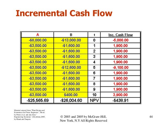 """Incremental Cash Flow Material sourced from """"Plant Design and Economics for Chem. Engineers"""", 5th ed. by Peters et al. and..."""