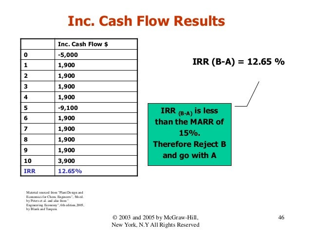 IRR (B-A) is less than the MARR of 15%. Therefore Reject B and go with A IRR (B-A) = 12.65 % Inc. Cash Flow $ 0 -5,000 1 1...
