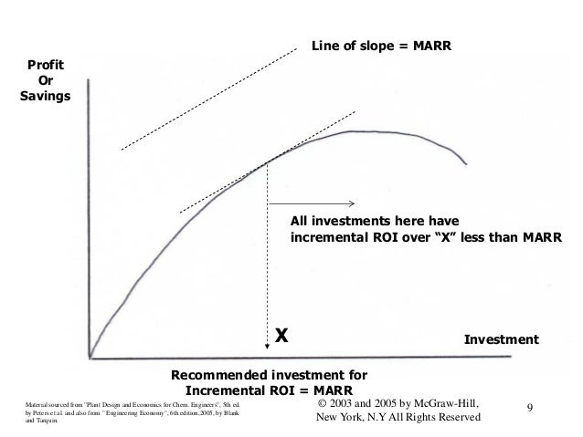 Profit Or Savings Investment Line of slope = MARR Recommended investment for Incremental ROI = MARR Material sourced from ...