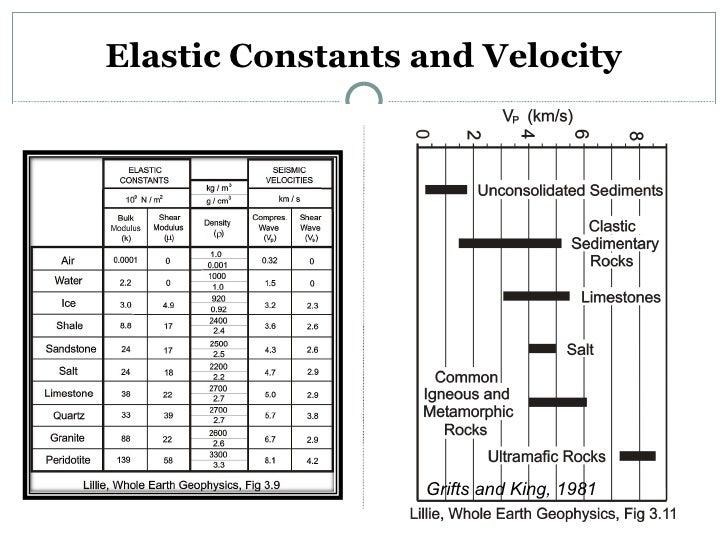 WHOLE EARTH GEOPHYSICS LILLIE PDF